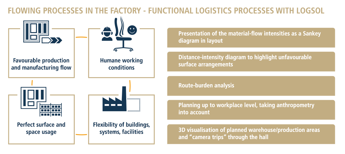 Dynamic factory planning