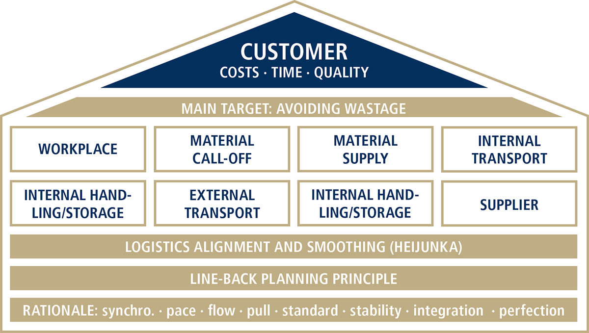 Customer: costs, time, quality. Main Target: avoiding wastage. line-back planning principle
