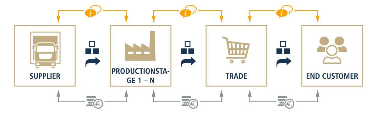 supplier - productionstage 1-N - trade - end customer